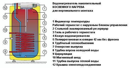 водонагреватель Drazice Okc 200 Ntr инструкция - фото 6